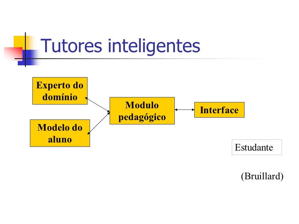Tutores inteligentes Experto do domínio Modelo do aluno Modulo pedagógico Interface Estudante (Bruillard)