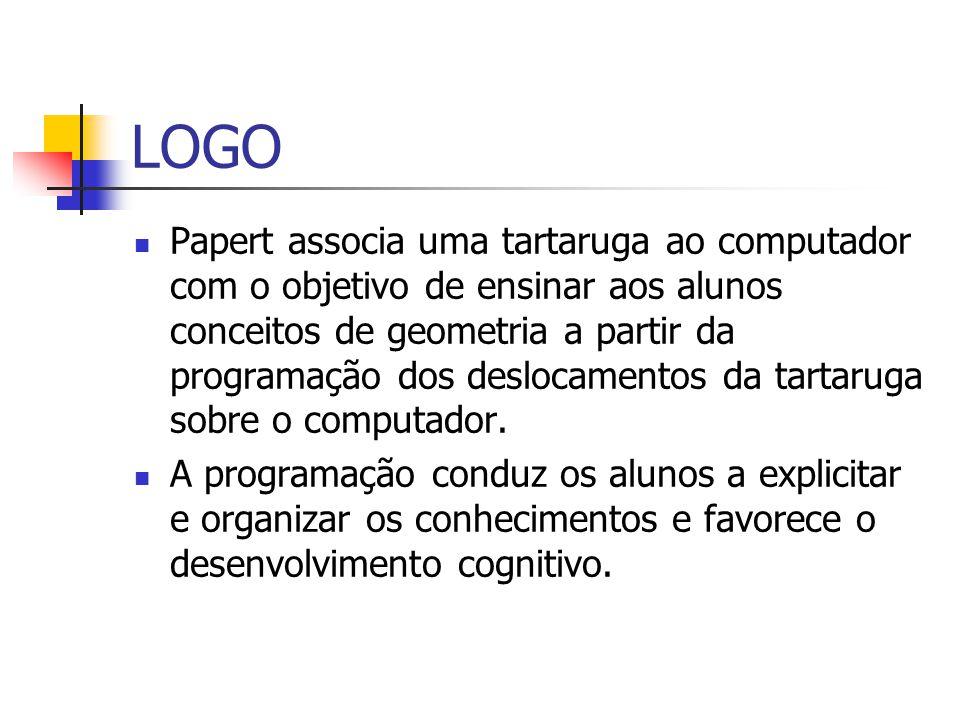 LOGO Papert associa uma tartaruga ao computador com o objetivo de ensinar aos alunos conceitos de geometria a partir da programação dos deslocamentos