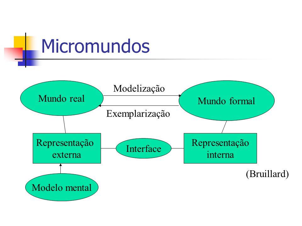 Micromundos Mundo real Mundo formal Modelização Exemplarização Representação externa Representação interna Interface Modelo mental (Bruillard)