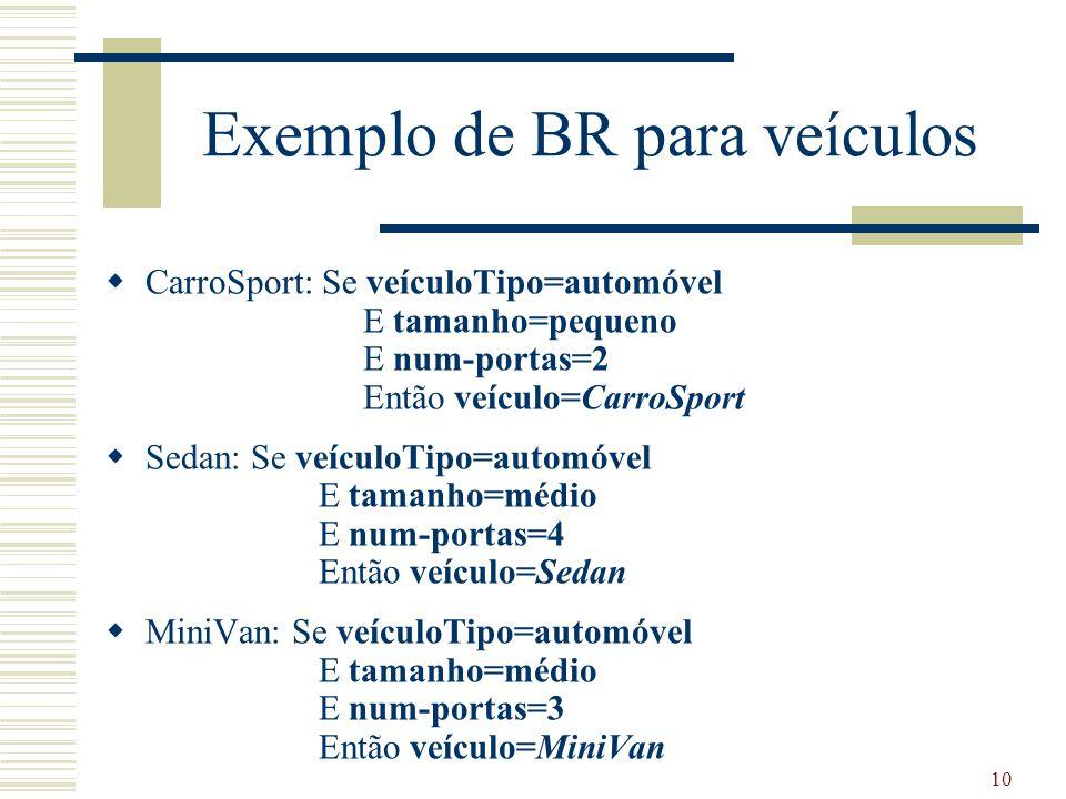 10 Exemplo de BR para veículos  CarroSport: Se veículoTipo=automóvel E tamanho=pequeno E num-portas=2 Então veículo=CarroSport  Sedan: Se veículoTip