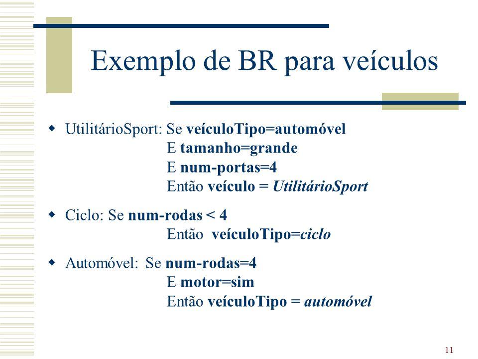 11 Exemplo de BR para veículos  UtilitárioSport: Se veículoTipo=automóvel E tamanho=grande E num-portas=4 Então veículo = UtilitárioSport  Ciclo: Se