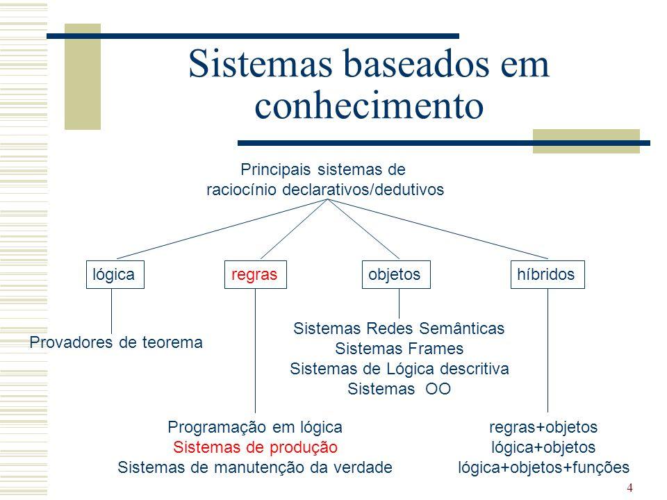 4 Sistemas baseados em conhecimento Principais sistemas de raciocínio declarativos/dedutivos regraslógicaobjetoshíbridos Programação em lógica Sistema