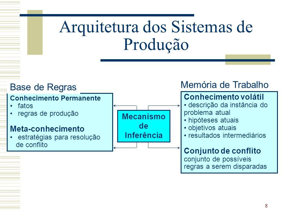8 Arquitetura dos Sistemas de Produção Conhecimento Permanente fatos regras de produção Meta-conhecimento estratégias para resolução de conflito Base