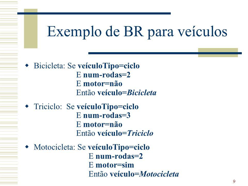 10 Exemplo de BR para veículos  CarroSport: Se veículoTipo=automóvel E tamanho=pequeno E num-portas=2 Então veículo=CarroSport  Sedan: Se veículoTipo=automóvel E tamanho=médio E num-portas=4 Então veículo=Sedan  MiniVan: Se veículoTipo=automóvel E tamanho=médio E num-portas=3 Então veículo=MiniVan