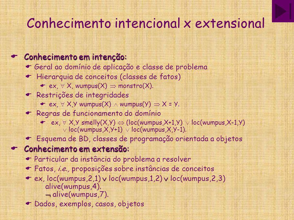 Conhecimento intencional x extensional Conhecimento em intenção:  Conhecimento em intenção:  Geral ao domínio de aplicação e classe de problema  Hi