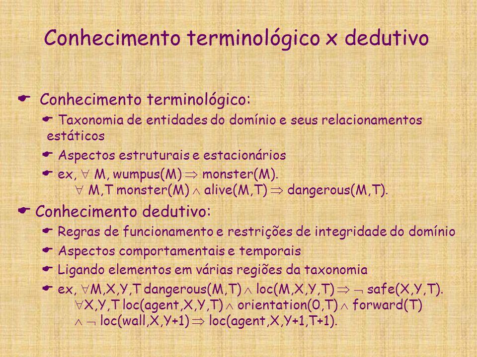 Conhecimento terminológico x dedutivo  Conhecimento terminológico:  Taxonomia de entidades do domínio e seus relacionamentos estáticos  Aspectos es