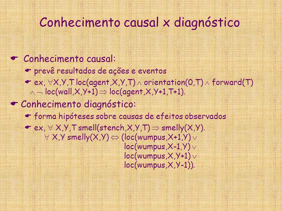 Conhecimento causal x diagnóstico  Conhecimento causal:  prevê resultados de ações e eventos  ex,  X,Y,T loc(agent,X,Y,T)  orientation(0,T)  for