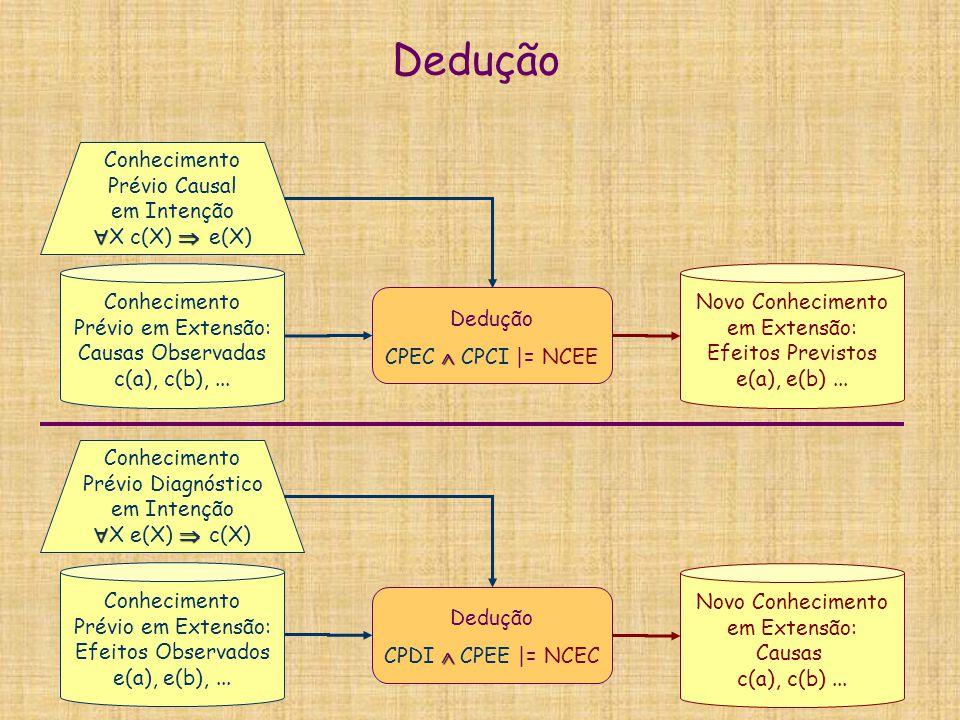 Dedução  CPEC  CPCI |= NCEE Conhecimento Prévio Causal em Intenção   X c(X)  e(X) Conhecimento Prévio em Extensão: Causas Observadas c(a), c(b),