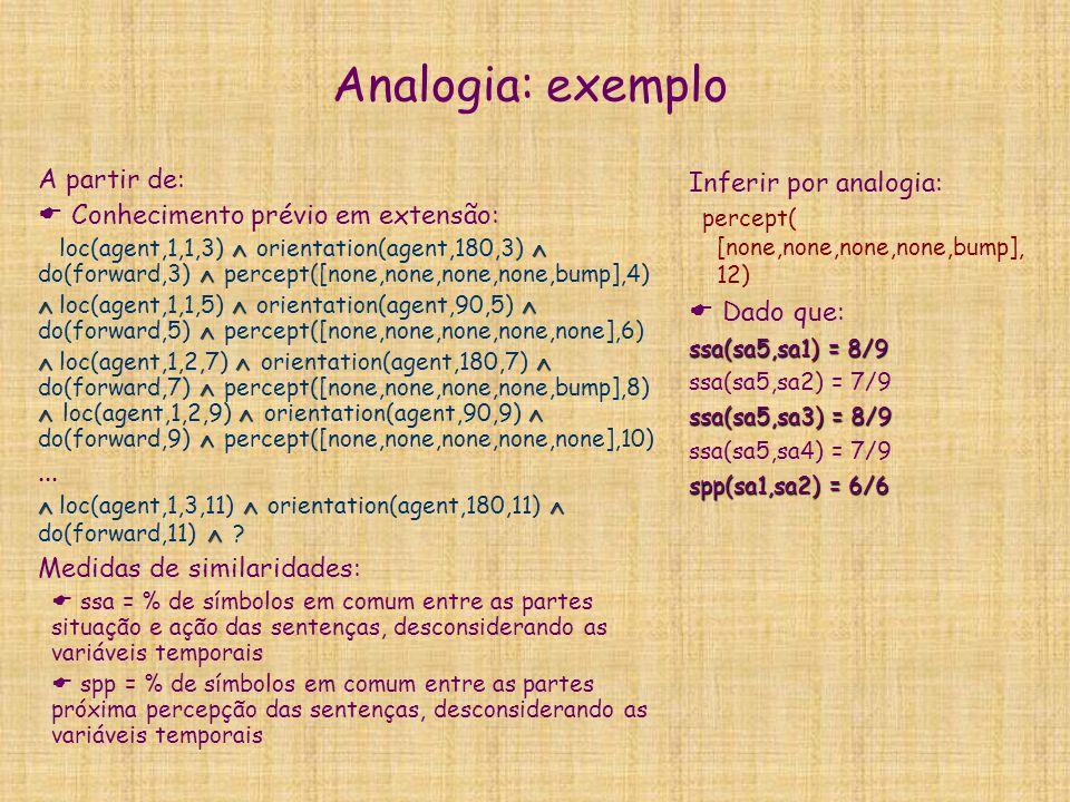 Analogia: exemplo A partir de:  Conhecimento prévio em extensão:    loc(agent,1,1,3)  orientation(agent,180,3)  do(forward,3)  percept([none,no
