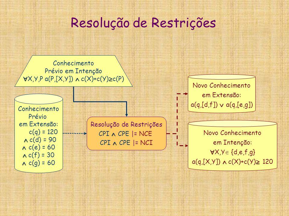 Resolução de Restrições  CPI  CPE |= NCE  CPI  CPE |= NCI Conhecimento Prévio em Intenção   X,Y,P a(P,[X,Y])  c(X)+c(Y)  c(P) Conhecimento P
