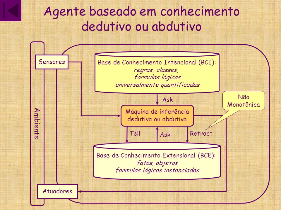 Agente baseado em conhecimento dedutivo ou abdutivo Ambiente Sensores Atuadores Base de Conhecimento Extensional (BCE): fatos, objetos formulas lógica