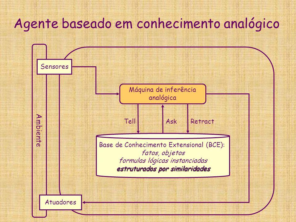 Agente baseado em conhecimento analógico Ambiente Sensores Atuadores Base de Conhecimento Extensional (BCE): fatos, objetos formulas lógicas instancia