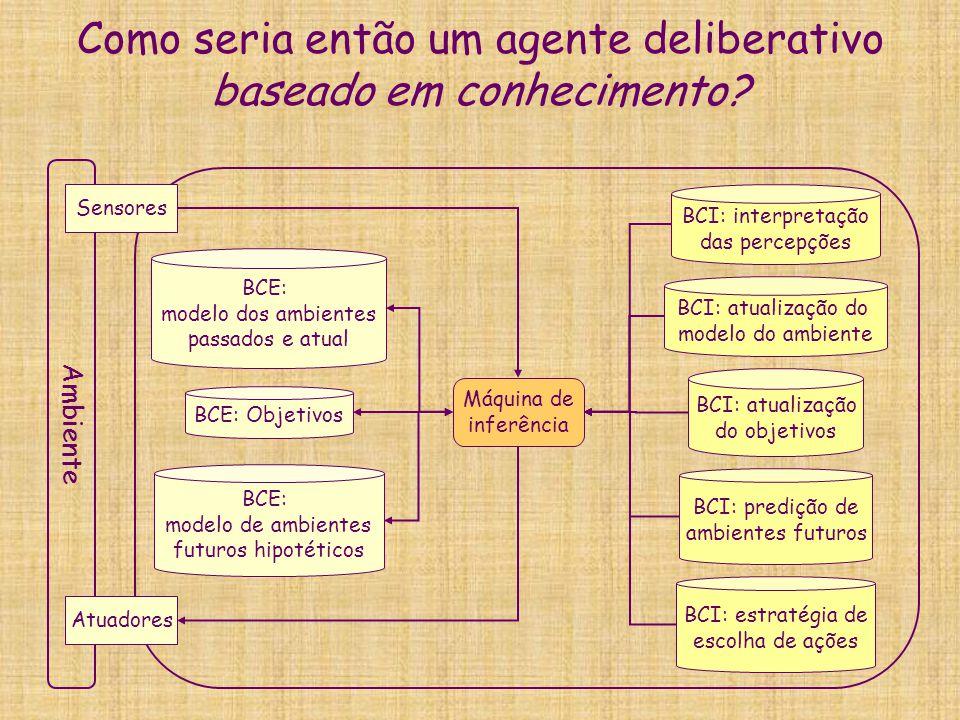 Como seria então um agente deliberativo baseado em conhecimento? Ambiente Sensores Atuadores BCE: modelo dos ambientes passados e atual BCE: modelo de