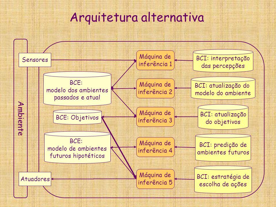 Arquitetura alternativa Ambiente Sensores Atuadores BCE: modelo dos ambientes passados e atual BCE: modelo de ambientes futuros hipotéticos BCE: Objet