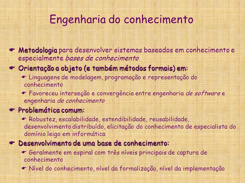 Engenharia do conhecimento  Metodologia  Metodologia para desenvolver sistemas baseados em conhecimento e especialmente bases de conhecimento  Orie