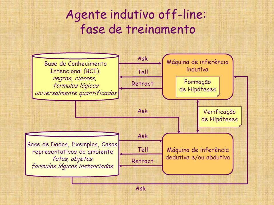 Agente indutivo off-line: fase de treinamento Base de Dados, Exemplos, Casos representativos do ambiente fatos, objetos formulas lógicas instanciadas
