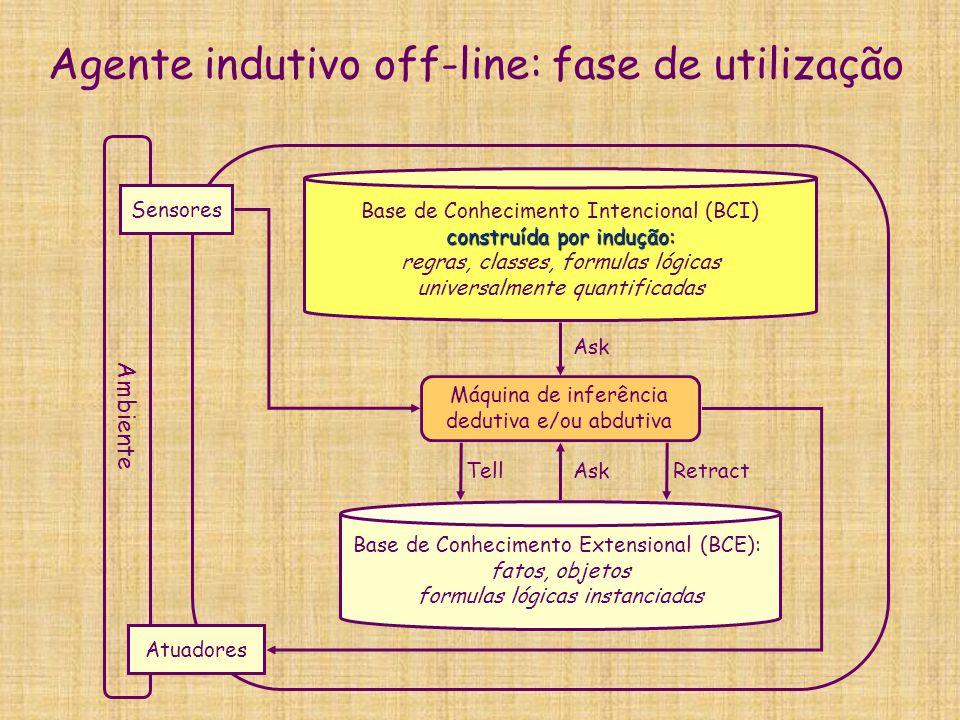Agente indutivo off-line: fase de utilização Ambiente Sensores Atuadores Base de Conhecimento Extensional (BCE): fatos, objetos formulas lógicas insta