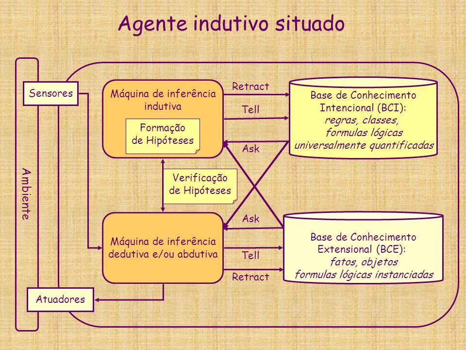 Agente indutivo situado Base de Conhecimento Extensional (BCE): fatos, objetos formulas lógicas instanciadas Máquina de inferência dedutiva e/ou abdut