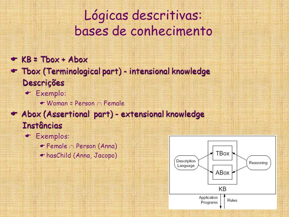 Lógicas descritivas: serviços de inferência Dada uma base de conhecimento  =, dois conceitos C e D, e um indivíduo a, chamamos: Dada uma base de conhecimento  =, dois conceitos C e D, e um indivíduo a, chamamos:  Satisfiability :  |= C    Verificar se há um modelo I de  tal que CI    Exemplo: Student   Person .