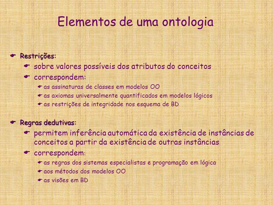 Elementos de uma ontologia  Instâncias de conceitos:  definição de entidade e relações específicos (indivíduos)  correspondem:  aos fatos de sistemas especialistas e programação em lógica  aos objetos dos modelos OO  aos dados dos BD