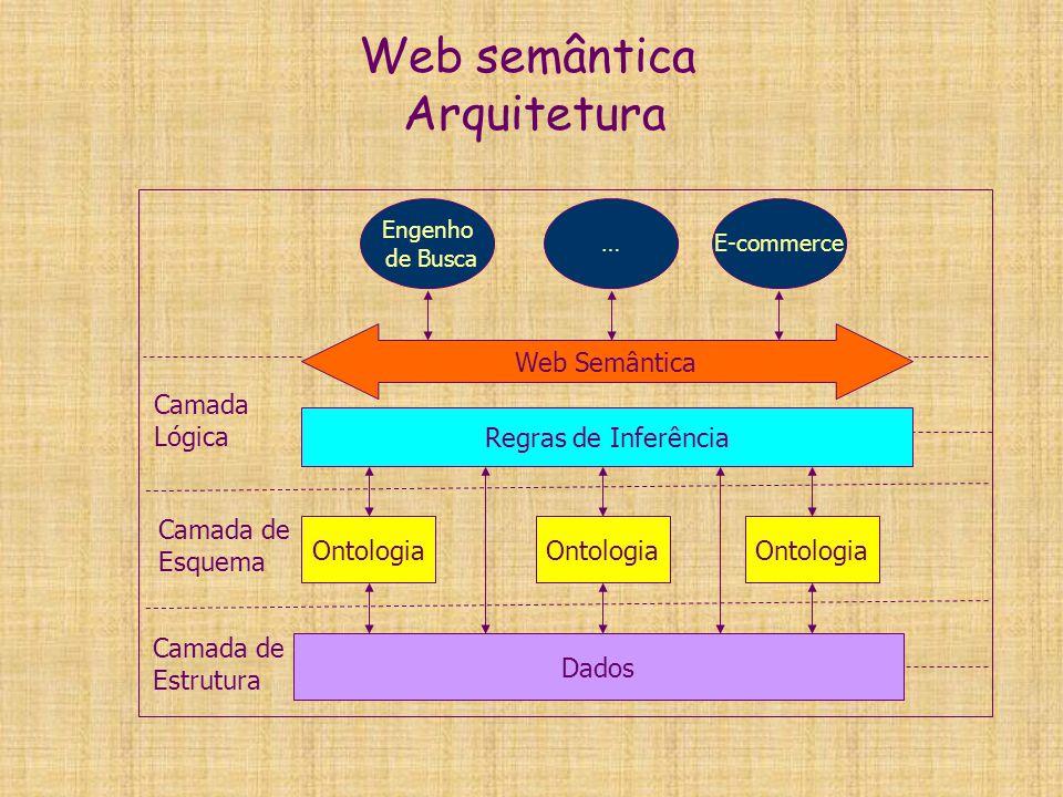 Web semântica Arquitetura  Camada de Estrutura - Responsável por estruturar os dados e definir seu significado - Responsável por estruturar os dados e definir seu significado  Camada de Esquema - Responsável por definir relações entre os dados - Responsável por definir relações entre os dados - Ontologia: Entendimento comum e compartilhado de um domínio - Ontologia: Entendimento comum e compartilhado de um domínio - Uso de ontologias em páginas web torna mais simples a resolução de indefinição ou conflito de terminologia - Uso de ontologias em páginas web torna mais simples a resolução de indefinição ou conflito de terminologia  Camada Lógica - Responsável por definir mecanismos para fazer inferência sobre os dados - Responsável por definir mecanismos para fazer inferência sobre os dados - Composta por um conjunto de regras de inferência - Composta por um conjunto de regras de inferência - Regras de inferência fornecem aos agentes computacionais o poder de raciocinar sobre as estruturas de dados - Regras de inferência fornecem aos agentes computacionais o poder de raciocinar sobre as estruturas de dados