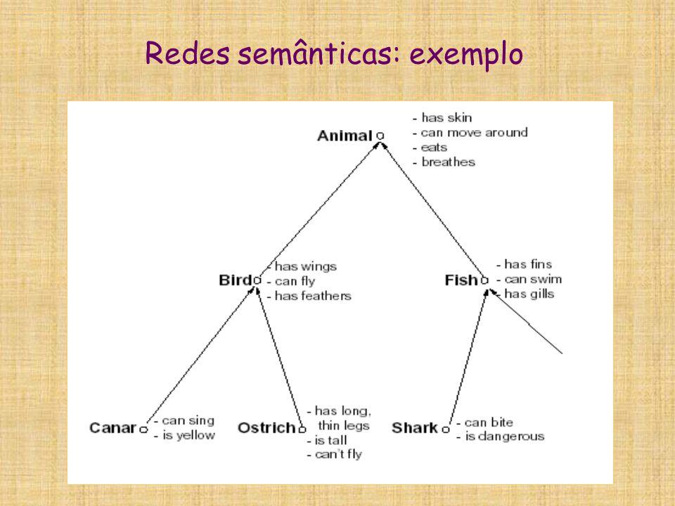 Redes semânticas: limitações  Duas limitações principais das redes semânticas:  1.