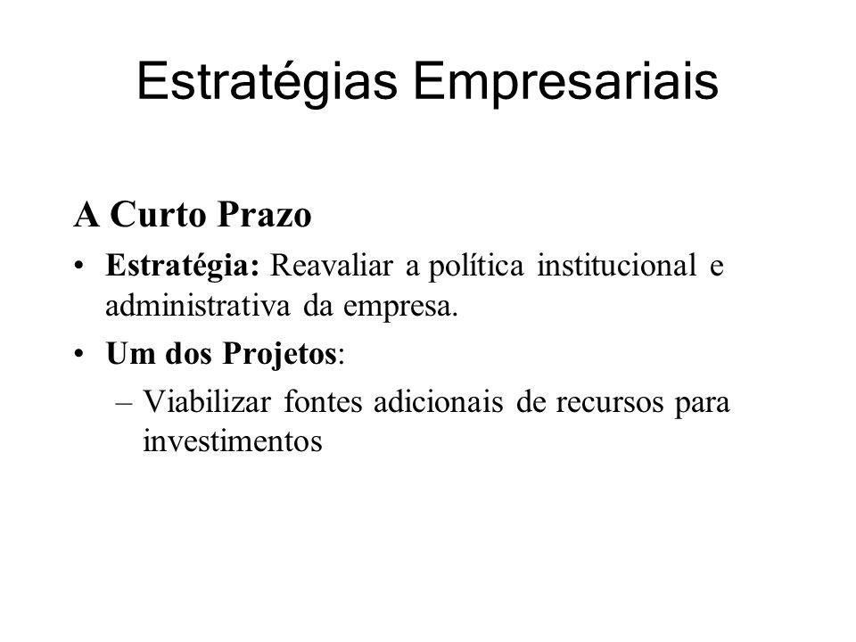 Estratégias Empresariais A Curto Prazo Estratégia: Reavaliar a política institucional e administrativa da empresa.