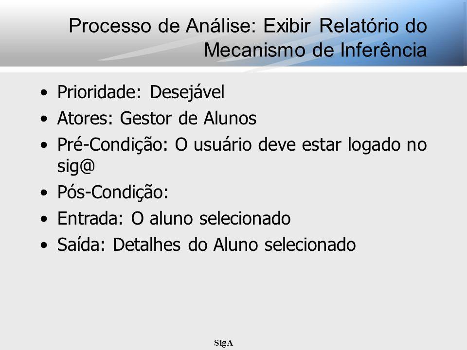 SigA Processo de Análise: Exibir Relatório do Mecanismo de Inferência Prioridade: Desejável Atores: Gestor de Alunos Pré-Condição: O usuário deve esta