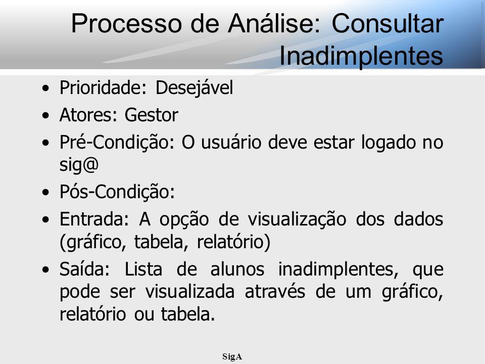 SigA Processo de Análise: Consultar Inadimplentes Prioridade: Desejável Atores: Gestor Pré-Condição: O usuário deve estar logado no sig@ Pós-Condição: