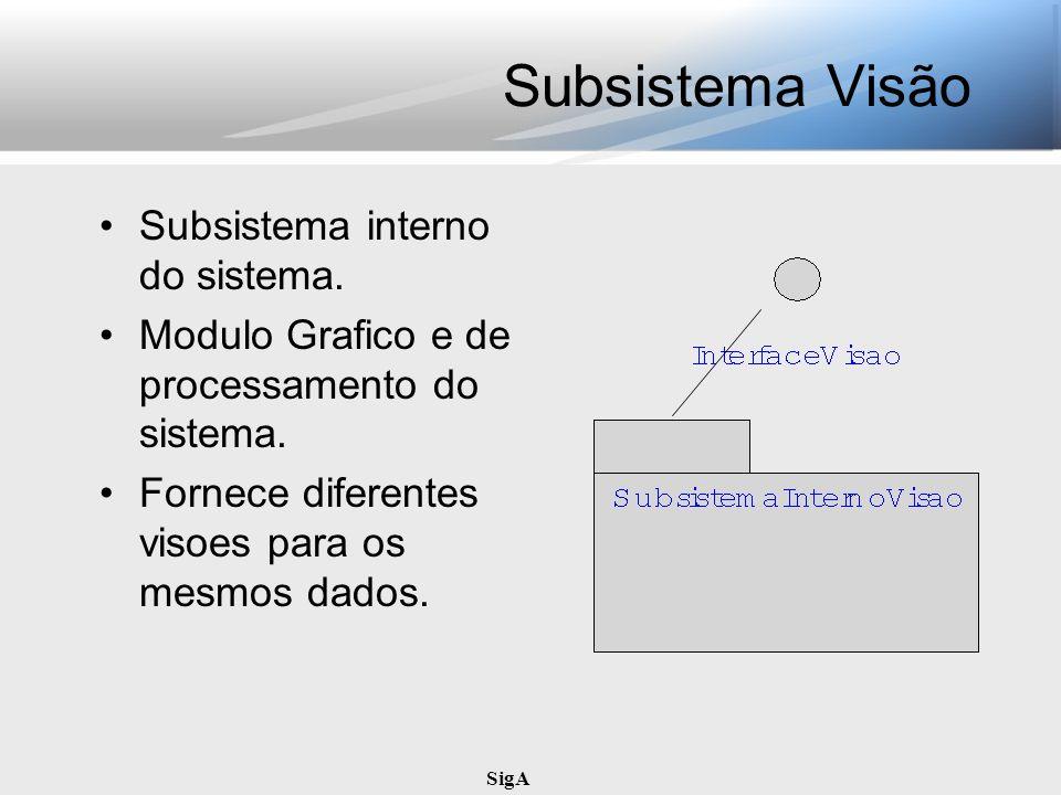 SigA Subsistema Visão Subsistema interno do sistema. Modulo Grafico e de processamento do sistema. Fornece diferentes visoes para os mesmos dados.