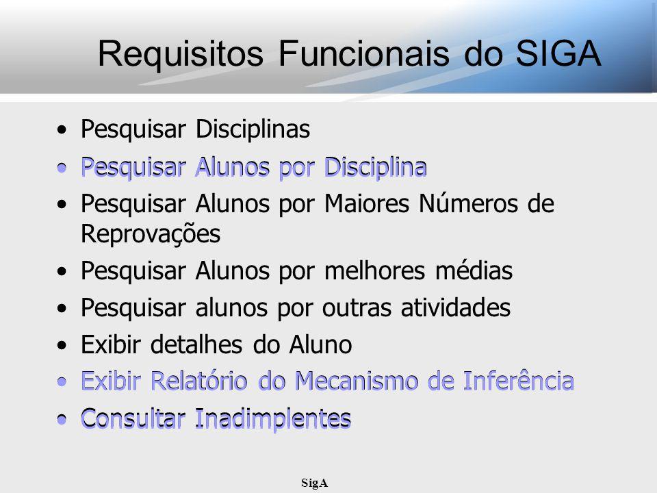 SigA Requisitos Funcionais do SIGA Pesquisar Disciplinas Pesquisar Alunos por Disciplina Pesquisar Alunos por Maiores Números de Reprovações Pesquisar