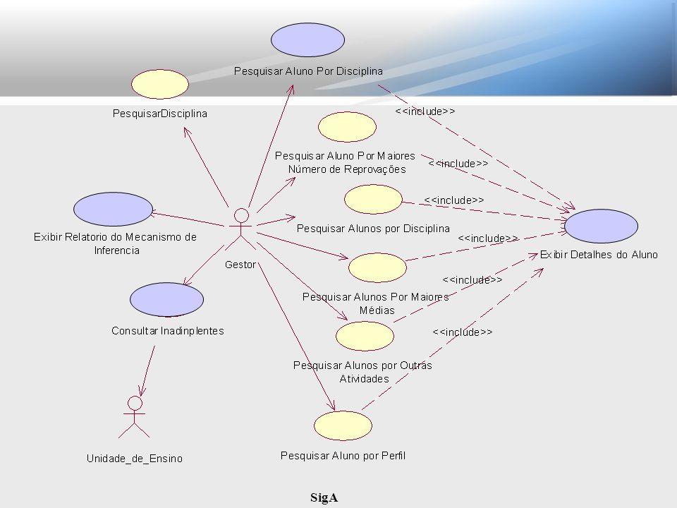 SigA Padrões de Projeto Facade – Oferece um ponto centralizado e unificado para um conjunto de interfaces em um subsistema ou do sistema como um todo, que representa o conjunto de serviços oferecidos.
