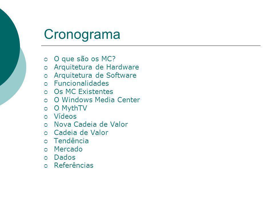 Cronograma  O que são os MC?  Arquitetura de Hardware  Arquitetura de Software  Funcionalidades  Os MC Existentes  O Windows Media Center  O My