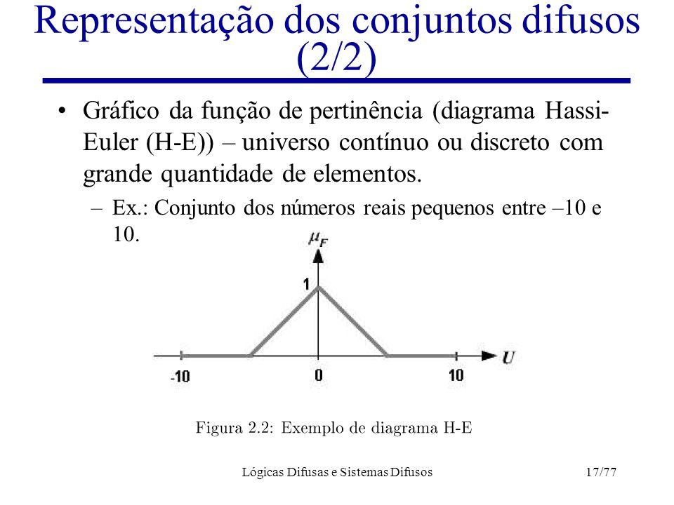 Lógicas Difusas e Sistemas Difusos17/77 Representação dos conjuntos difusos (2/2) Gráfico da função de pertinência (diagrama Hassi- Euler (H-E)) – uni