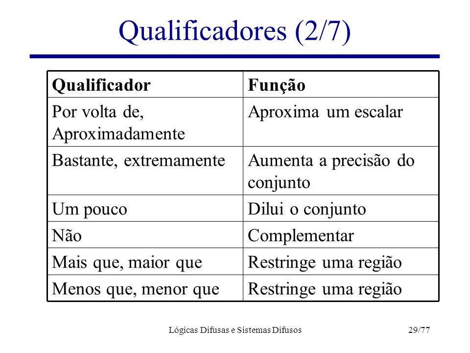Lógicas Difusas e Sistemas Difusos29/77 Qualificadores (2/7) Aumenta a precisão do conjunto Bastante, extremamente Restringe uma regiãoMenos que, meno