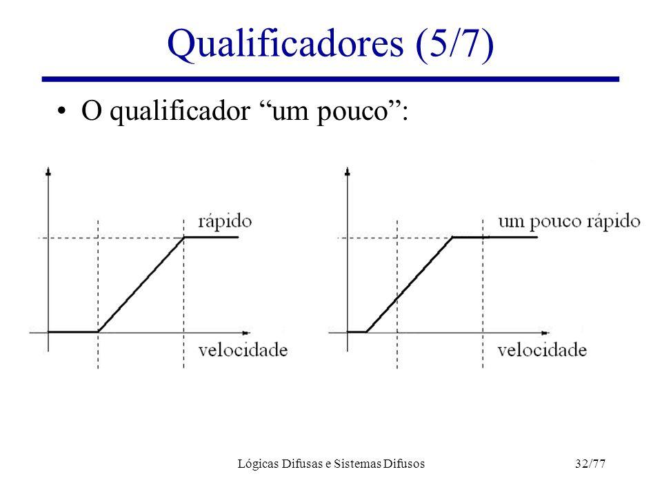 """Lógicas Difusas e Sistemas Difusos32/77 Qualificadores (5/7) O qualificador """"um pouco"""":"""