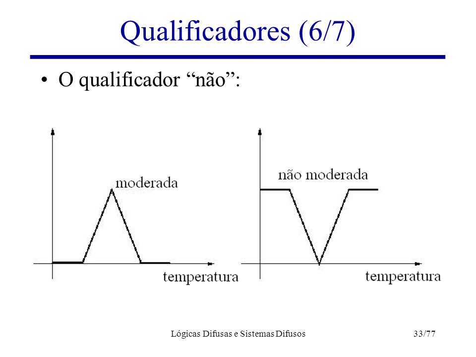 """Lógicas Difusas e Sistemas Difusos33/77 Qualificadores (6/7) O qualificador """"não"""":"""
