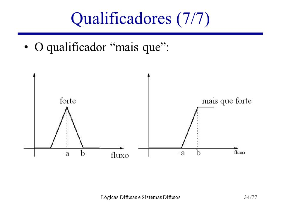 """Lógicas Difusas e Sistemas Difusos34/77 Qualificadores (7/7) O qualificador """"mais que"""":"""