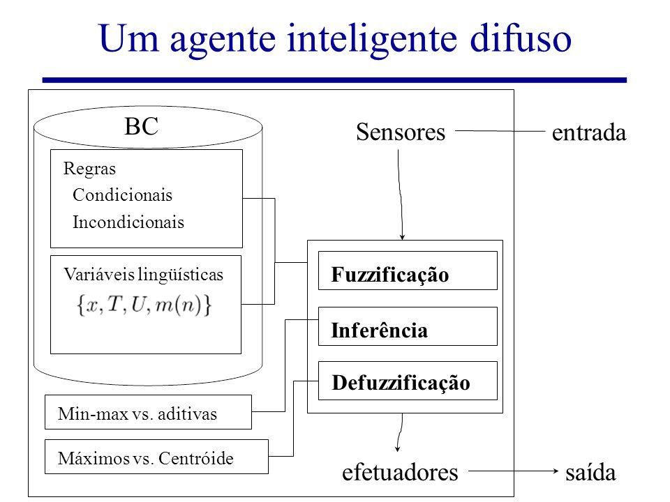 Lógicas Difusas e Sistemas Difusos43/77 Um agente inteligente difuso entrada saída Sensores efetuadores BC Inferência Regras Condicionais Incondiciona
