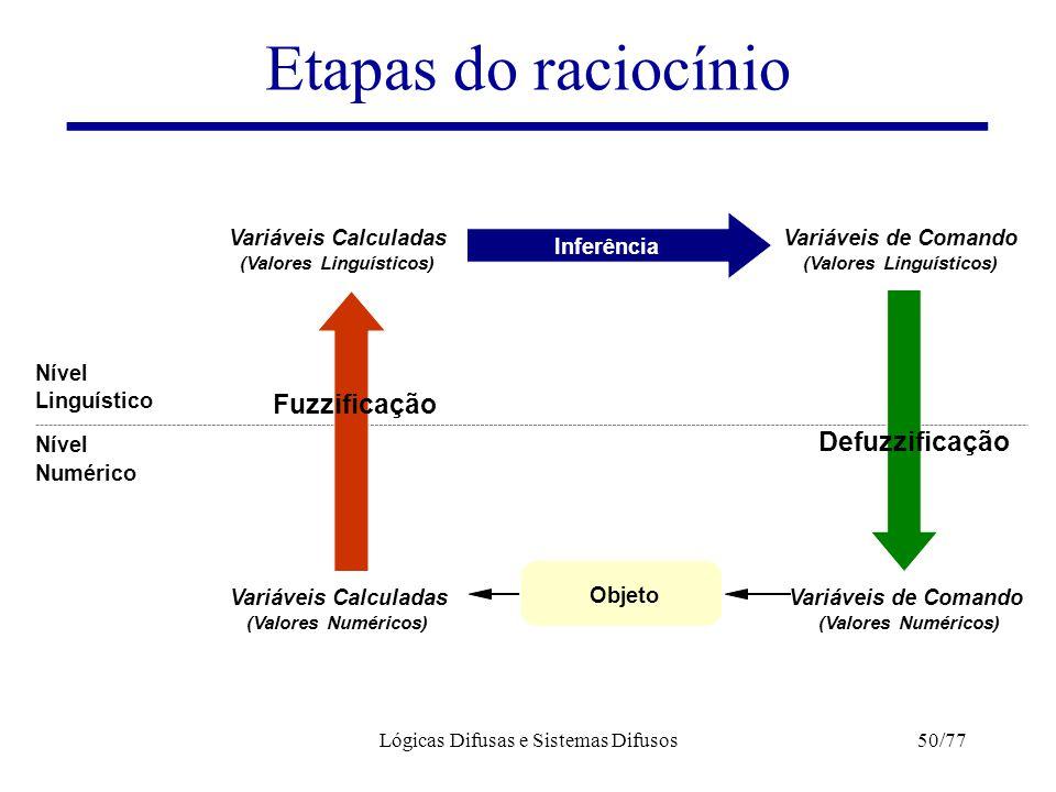 Lógicas Difusas e Sistemas Difusos50/77 Etapas do raciocínio Linguístico Numérico Nível Variáveis Calculadas (Valores Numéricos) (Valores Linguísticos