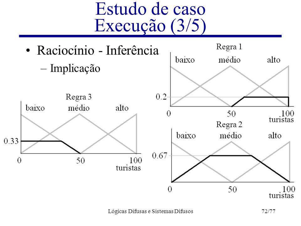 Lógicas Difusas e Sistemas Difusos72/77 Estudo de caso Execução (3/5) Raciocínio - Inferência –Implicação turistas Regra 1 Regra 2 Regra 3