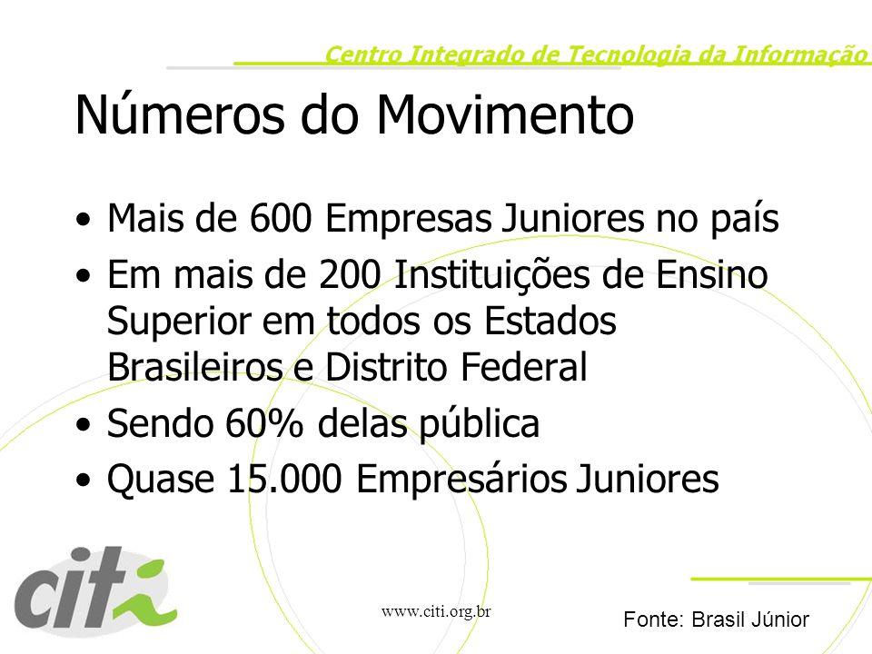 www.citi.org.br Números do Movimento Mais de 600 Empresas Juniores no país Em mais de 200 Instituições de Ensino Superior em todos os Estados Brasilei