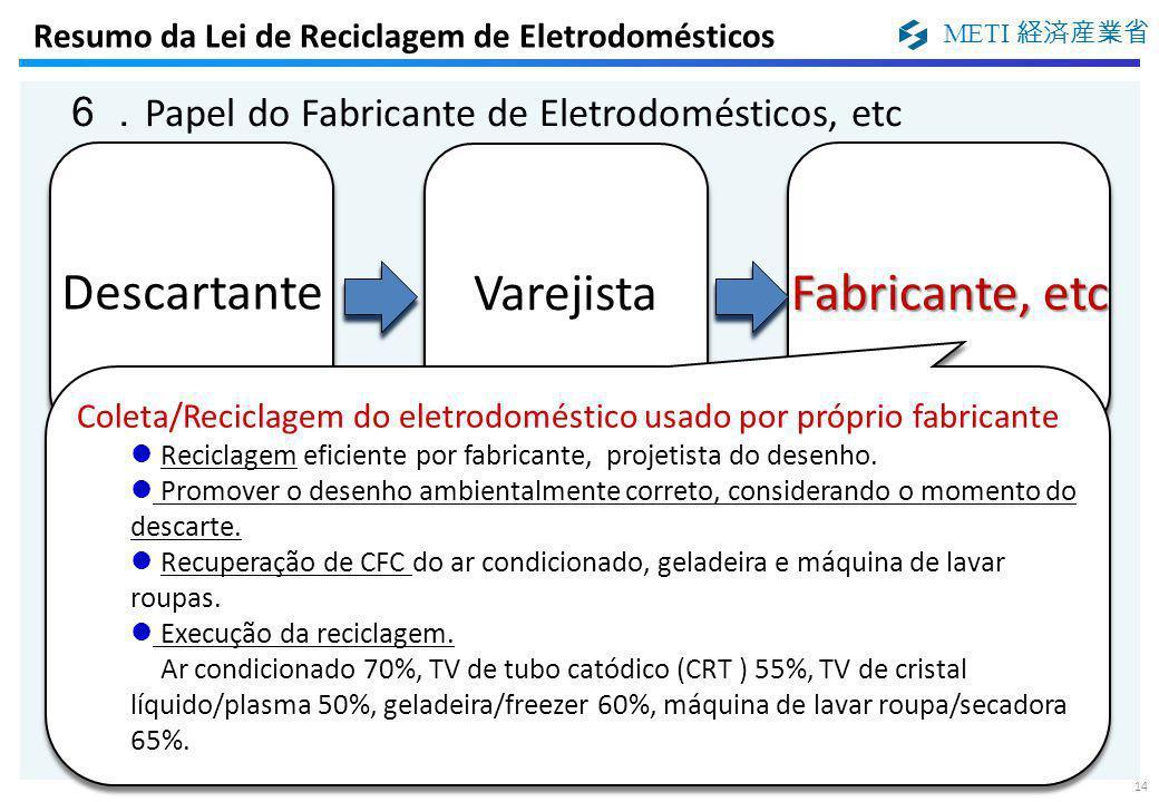 METI 経済産業省 14 6. Papel do Fabricante de Eletrodomésticos, etc Resumo da Lei de Reciclagem de Eletrodomésticos Coleta/Reciclagem do eletrodoméstico usa