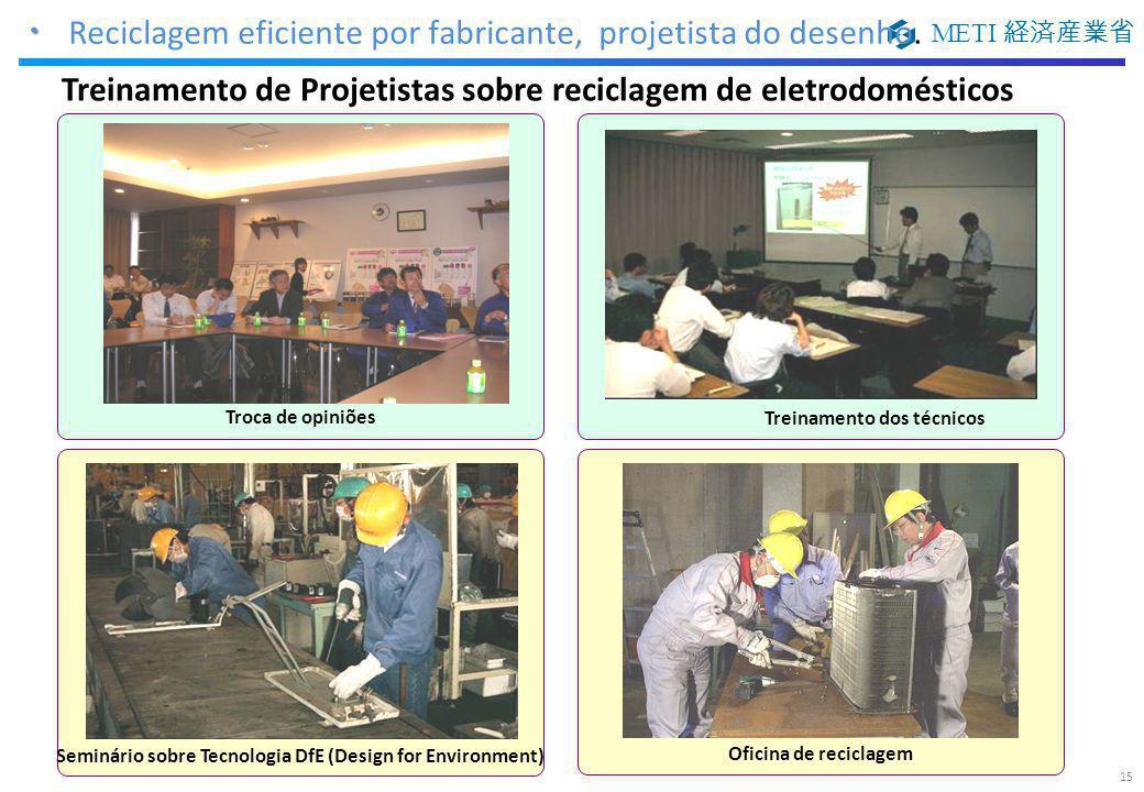 METI 経済産業省 Oficina de reciclagem Seminário sobre Tecnologia DfE (Design for Environment) Troca de opiniões Treinamento dos técnicos ・ ・ Reciclagem efi