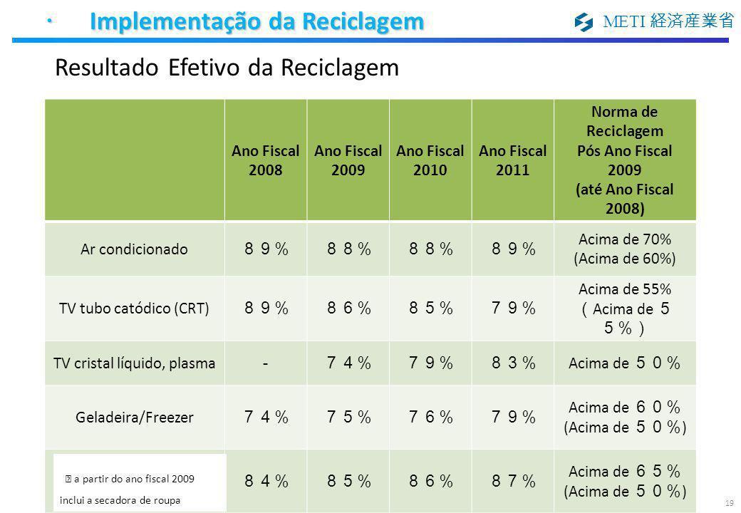 METI 経済産業省 19 Resultado Efetivo da Reciclagem ・ Implementação da Reciclagem ・ Implementação da Reciclagem Ano Fiscal 2008 Ano Fiscal 2009 Ano Fiscal 2