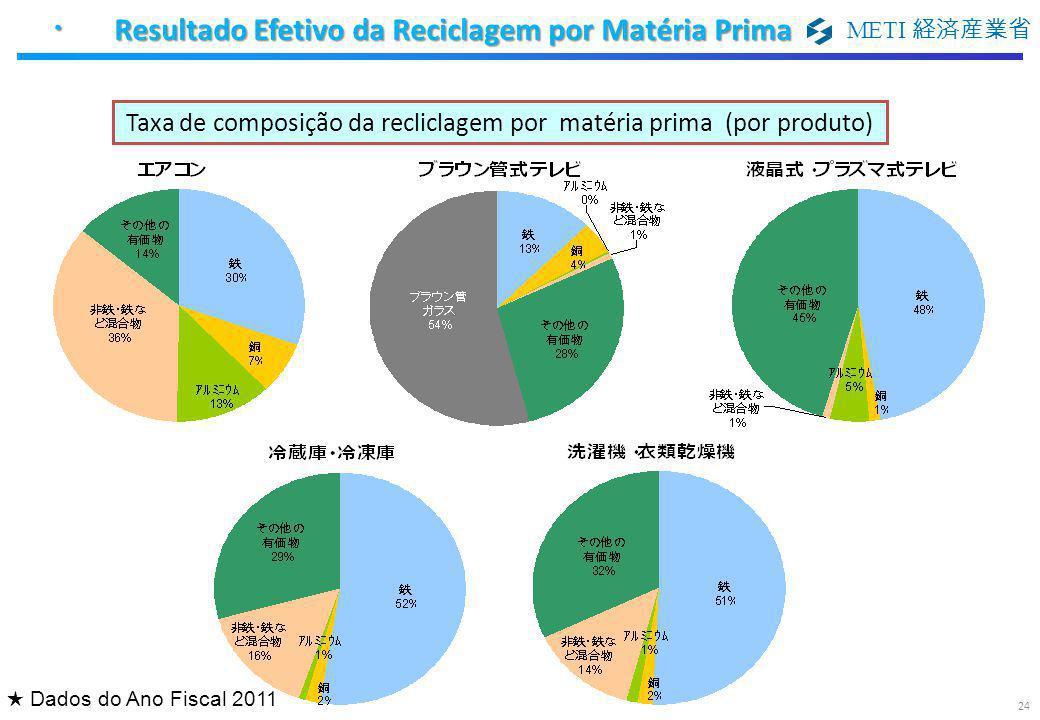 METI 経済産業省 Taxa de composição da recliclagem por matéria prima (por produto) ・ Resultado Efetivo da Reciclagem por Matéria Prima ★ Dados do Ano Fiscal
