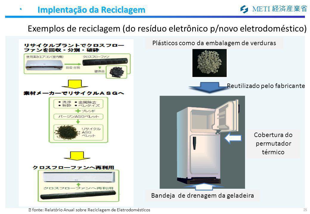 METI 経済産業省 ※ fonte: Relatório Anual sobre Reciclagem de Eletrodomésticos Bandeja de drenagem da geladeira Cobertura do permutador térmico Plásticos co