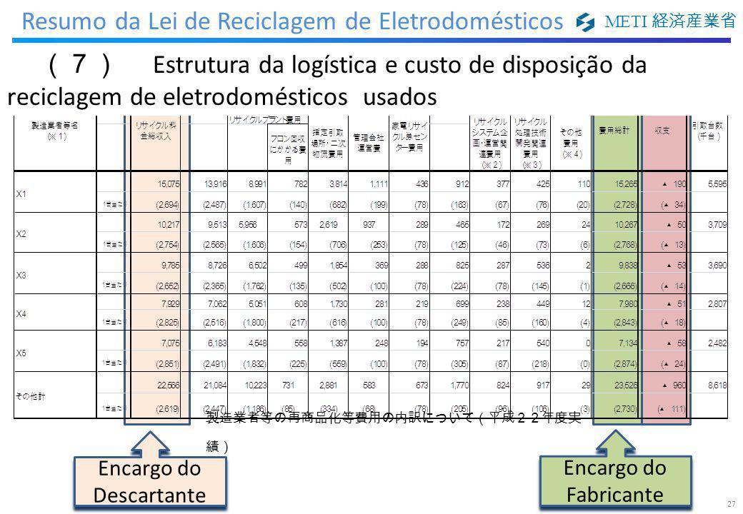 METI 経済産業省 製造業者等の再商品化等費用の内訳について(平成22年度実 績) Encargo do Descartante Encargo do Fabricante 27 (7) Estrutura da logística e custo de disposição da recicla