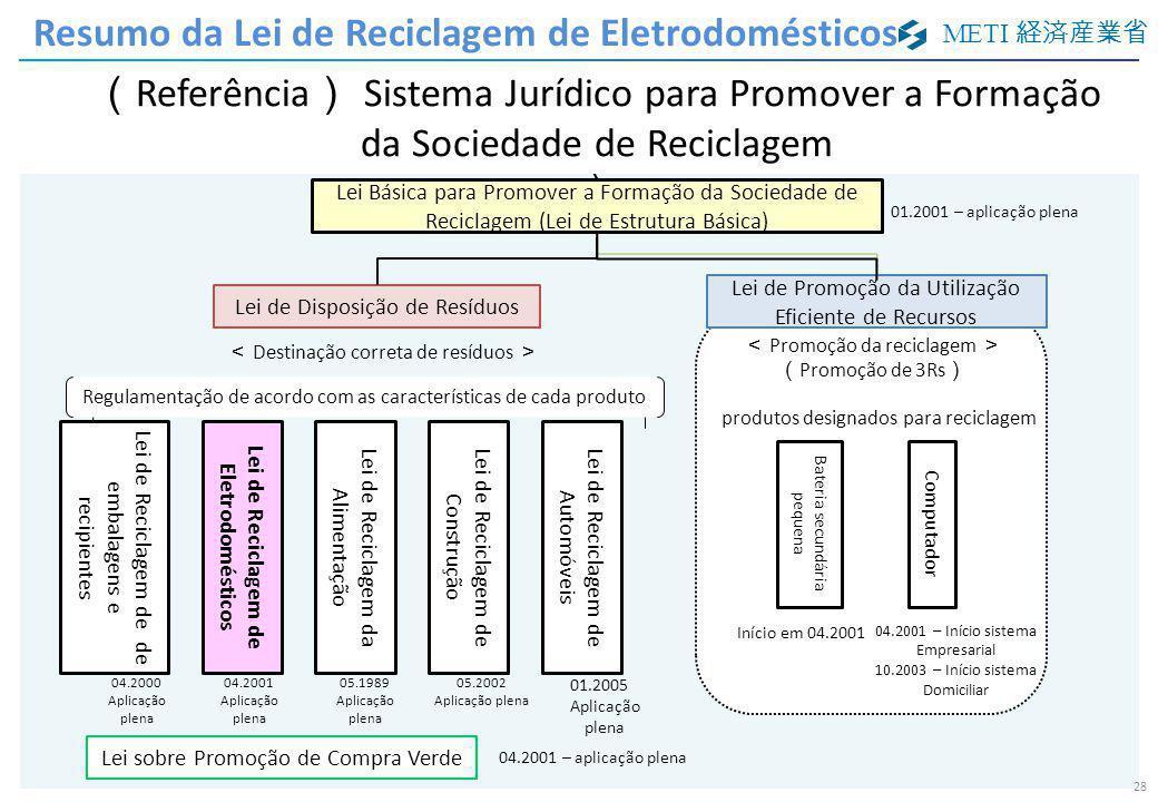 METI 経済産業省 28 Lei Básica para Promover a Formação da Sociedade de Reciclagem (Lei de Estrutura Básica) 1994.8 完全施行 < Destinação correta de resíduos >