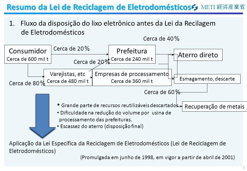 METI 経済産業省 Ar condicionadoAparelho de TVGeladeira, freezer Máquina de lavar roupa, secadora Alvo da Recicla gem Não é Alvo Normas de reciclagem Acima de 70% (60%) CRT 55% (55%) Cristal líquido/Plasma 50% Acima de 60% (50%)Acima de 65% (50%) ※ Normas de Reciclagem – o valor () indica a norma anterior ※ ① Dificuldade em ser reciclado pelas Prefeituras, etc.